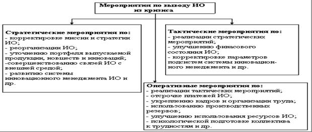 Вывод о банкротсве предприятия